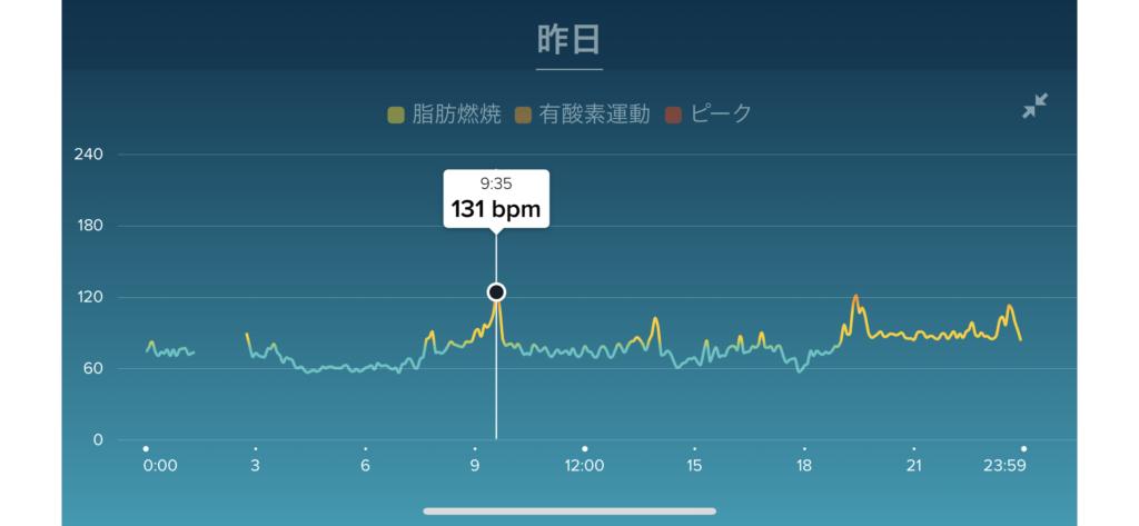 Fitbit Ionicで記録したアテクシのJ-WAVE出演時の心拍数